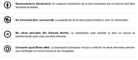Creative Commons. ELEMENTOS
