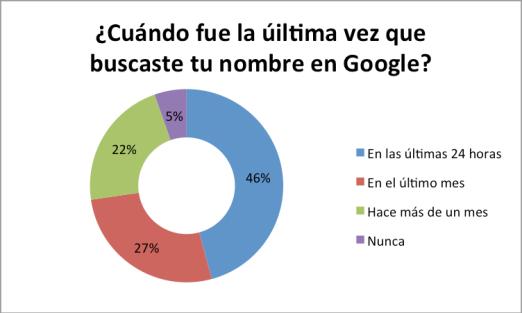 grafico-google-busqueda-nombre