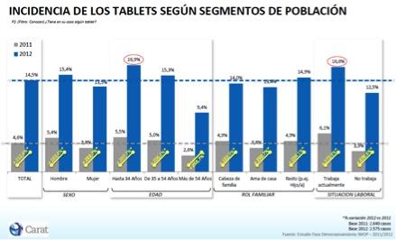Incidencia de tablets según segmentos de población