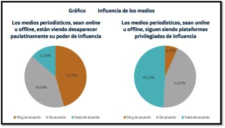 FUENTE: DIEZHANDINO, Mª Pilar (coord..): El periodista en la encrucijada, Ed. Ariel, Barcelona, 2012