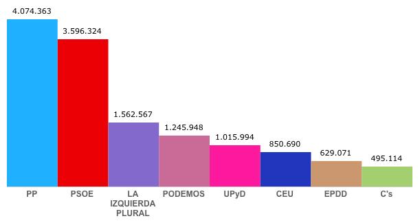 Número de votos obtenidos por los partido que han logrado representación en el Parlamento Europeo