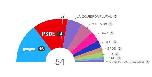 Representación española en el Parlamento Europeo según elecciones 2014