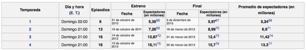Audiencia The Walking Dead Estados Unidos | FUENTE: Wikipedia