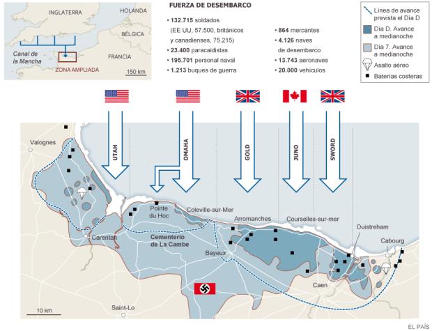 Gráfico Desembarco de Normandía