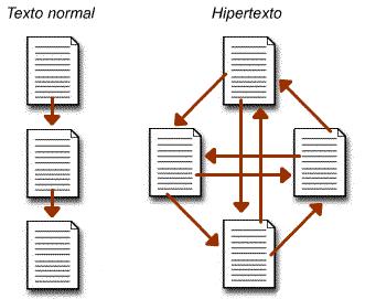 Diferencia entre la estructura de un texto normal y el hipextexto