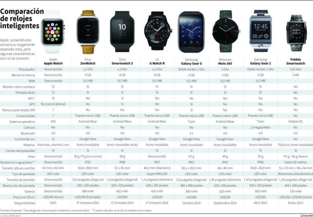 Comparación Apple Watch y otros smartwatches | REUTERS