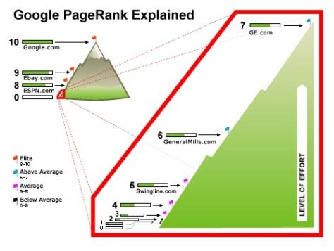 """Escala """"Page Rank"""" explicada. Como véis, el salto entre escalón y escalón es cada vez mayor, en concreto unas diez veces mayor que el anterior"""